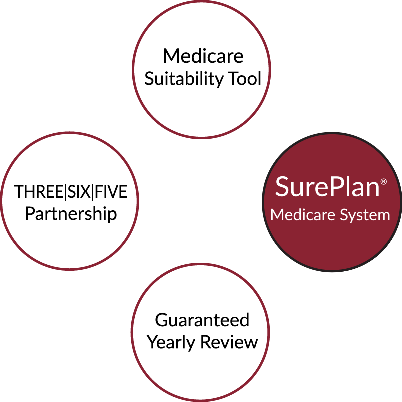 """four circles with text in each. Clockwise from top: Circle one says """"medicare suitability tool"""" circle two says """"SurePlan Medicare System"""" circle three says """"guaranteed yearly review"""" and circle four says """"Three Six Five Partnership"""""""